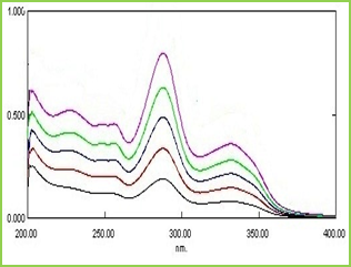 Figure 1: The overlaid UV spectra of DM in phosphate buffer